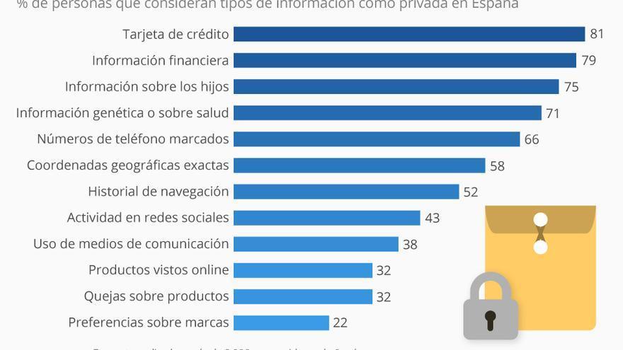 ¿Qué datos consideramos más privados?