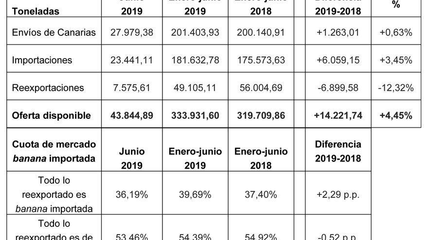 La evolución del mercado peninsular y balear de enero a junio en 2018 y 2019.