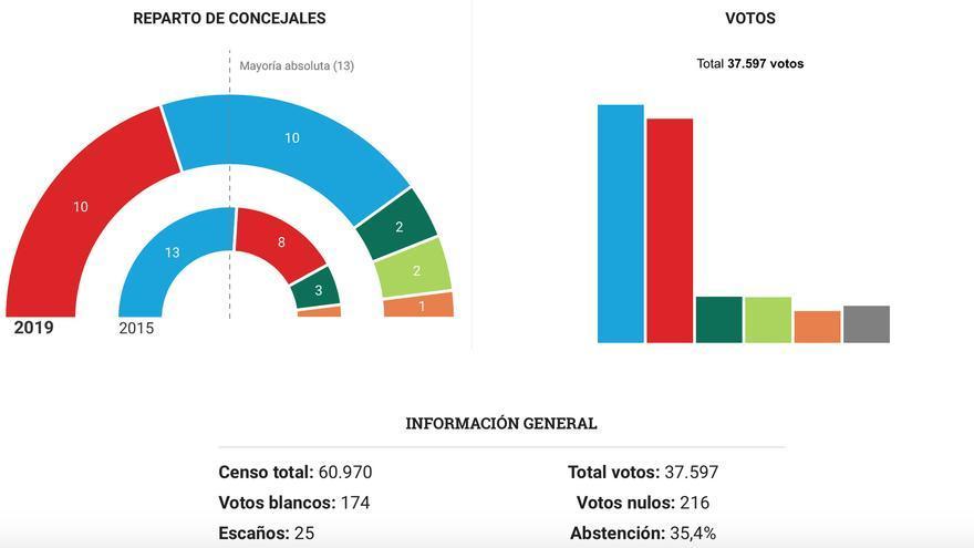El PP y el PSOE empatarían en ediles en Lorca
