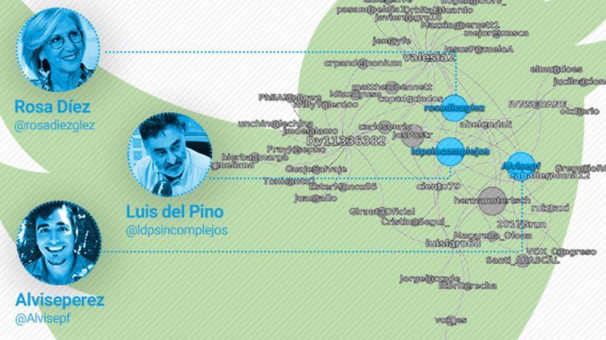 """Perfiles que se ven beneficiados por la """"red de amplificadores"""" detectada por Heurística. eldiario.es ha resaltado los perfiles de Rosa Díez, Luis del Pino y Luis Pérez, alias Alvise Pérez."""