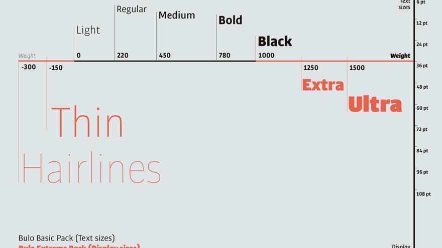 Se tarda habitualmente más de un año en diseñar una buena tipografía