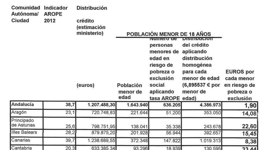 Fuente: Consejería de Igualdad, Salud y Políticas Sociales a partir de los datos del Ministerio de Sanidad.