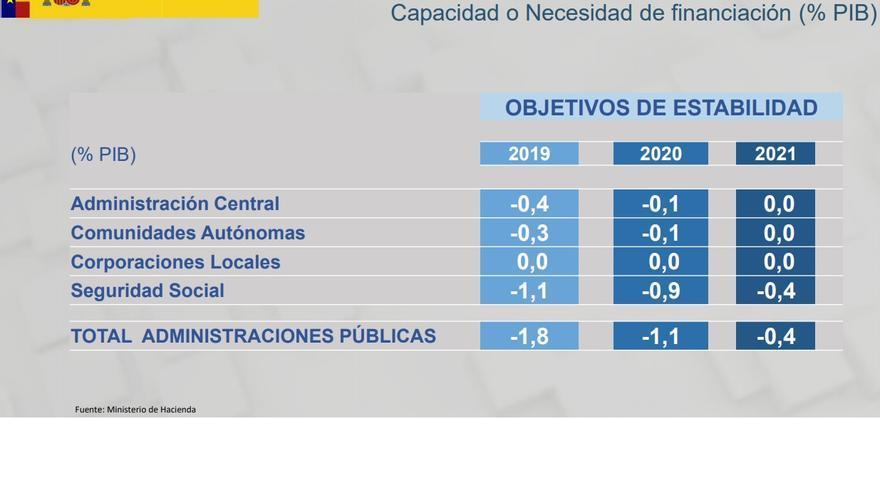Senda de déficit pactada por el Gobierno del PSOE con Bruselas