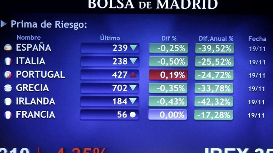 La prima de riesgo de España abre sin cambios, en 237 puntos básicos