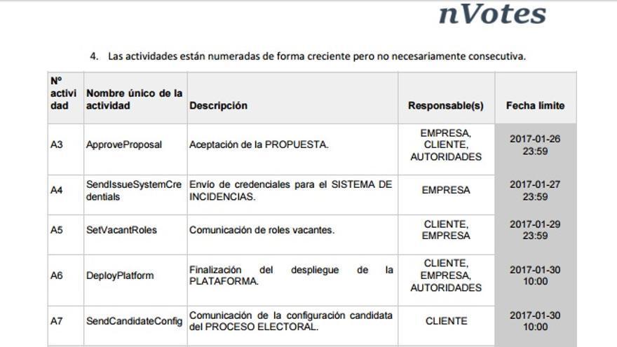 Cronograma de los pasos a dar por parte de Podemos y las empresas intermediarias para lanzar las votaciones de Vistalegre 2.