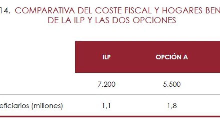 Comparativa del coste fiscal entre la propuesta de renta mínima de los sindicatos y la de la AIReF.