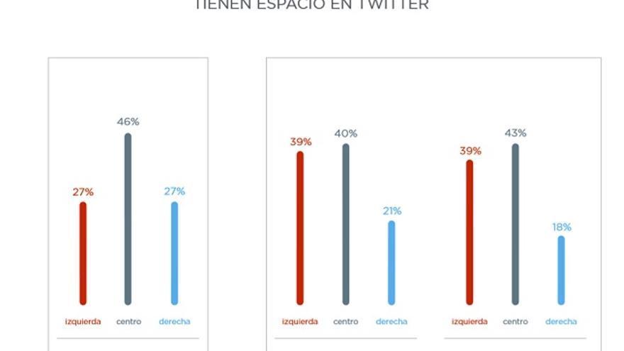 La representación de las ideologías políticas en Andalucía: según el CIS y según Twitter