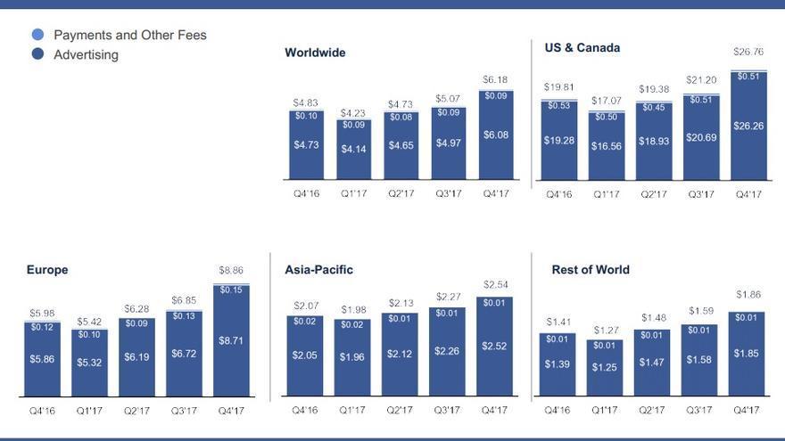 Ganancia media de Facebook por cada usuario, en función de su zona geográfica.