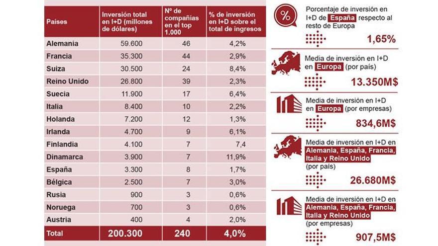 Inversión en I+D de las empresas incluidas en el Global Index 1000