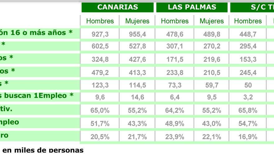Datos de la EPA del primer trimestre de 2019 para Canarias