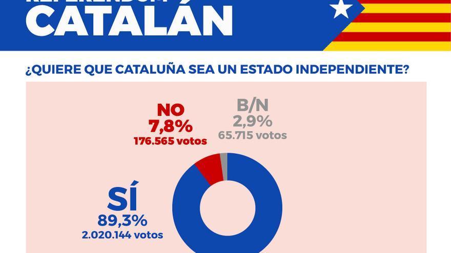 catalunya referendum