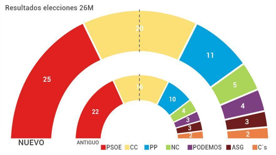 Comparación de los resultados electorales del 26 de mayo al Parlamento de Canarias con el antiguo sistema electoral, que aplicaba la triple paridad, y el nuevo.