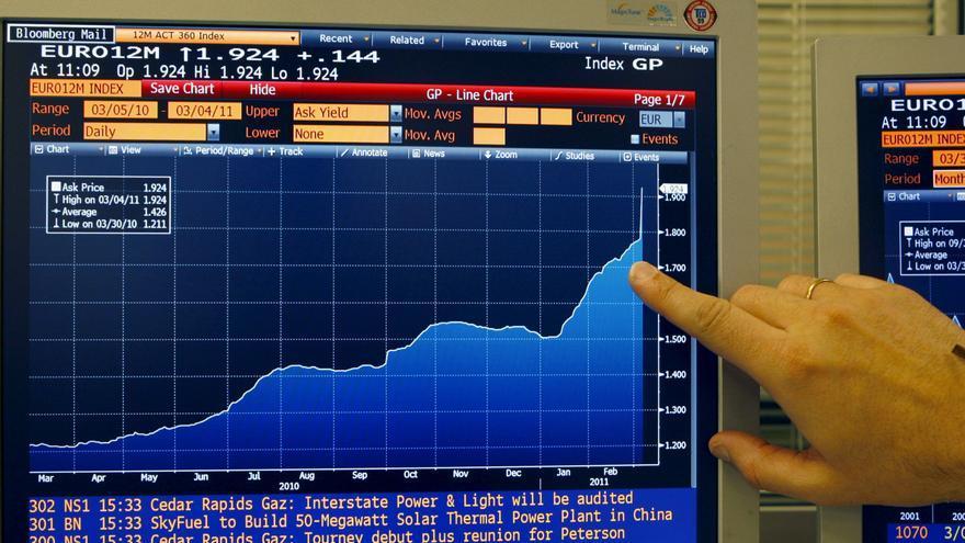 El euríbor cae por debajo del 0,75 por ciento, el tipo de interés en la zona del euro