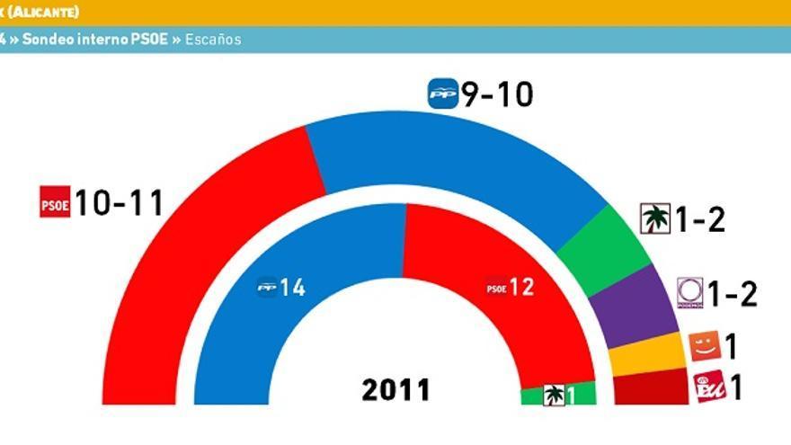 Sondeo electoral comunidad valenciana webcam