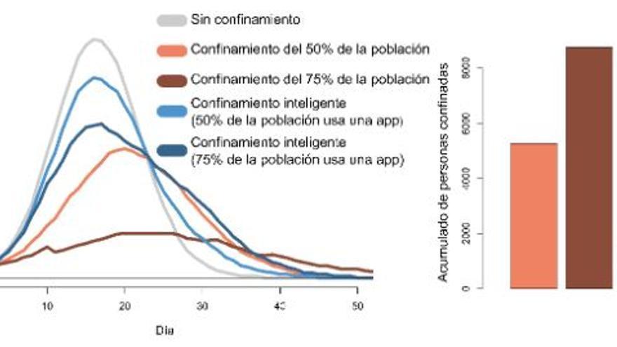 A la izq. se observa la proporción de personas enfermas a lo largo del tiempo. A la drcha. se ve el número acumulado de personas confinadas desde el inicio al final de la epidemia. En ambos casos se muestran resultados promedio de 100 simulaciones para diferentes escenarios de confinamiento.  Aunque medidas extremas de confinamiento indiscriminado puede ser más eficaces aplanando la curva (línea marrón a la izq.). El confinamiento inteligente es más eficiente, pudiendo producir resultados similares a confinamientos indiscriminados (líneas naranja y azul oscuro a la izq.) con menos de la mitad de gente aislada (barras naranja y azul oscuro a la dcha.).