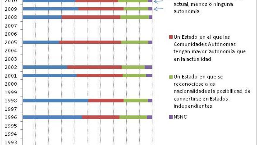 """Gráfico 2.  Evolución de preferencias sobre la organización territorial en Cataluña. Elaborado con datos del CIS de los estudios 2033,2228,2286,2410,2455,2610,2734, 2799,2829,2852, 2951, 2965. NOTA. En el gráfico he agregado las respuestas """"un Estado con Comunidades Autónomas como en la actualidad"""" y """"un Estado con un único Gobierno central sin autonomías"""" para homogeneizar los datos, pues desde 2009, en las encuestas marcadas con una flechita, se introduce una tercera opción entre ambas (""""un Estado en el que las Comunidades Autónomas tengan menor autonomía que en la actualidad""""); y  porque el debate se sitúa en términos de mover el statu quo en dirección de mayor autogobierno, por lo que las opciones agregadas se pueden suponer partidarias de conservarlo."""
