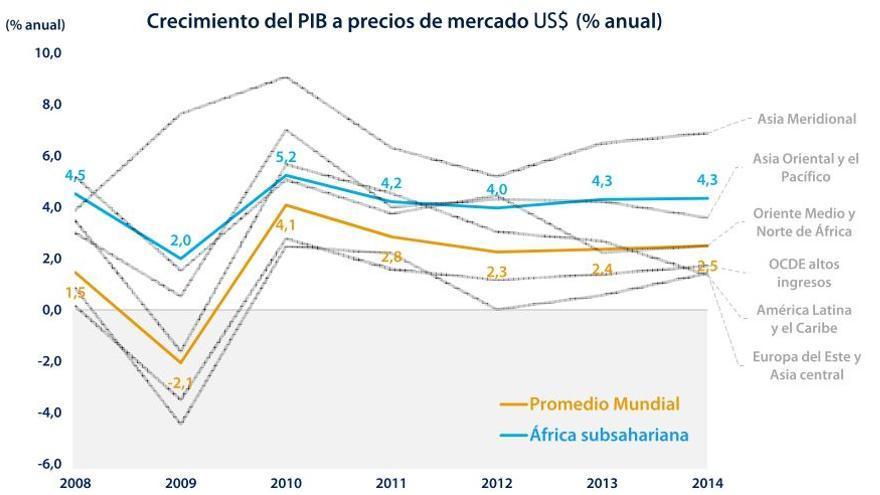 Crecimientos del PIB por región | Banco Mundial