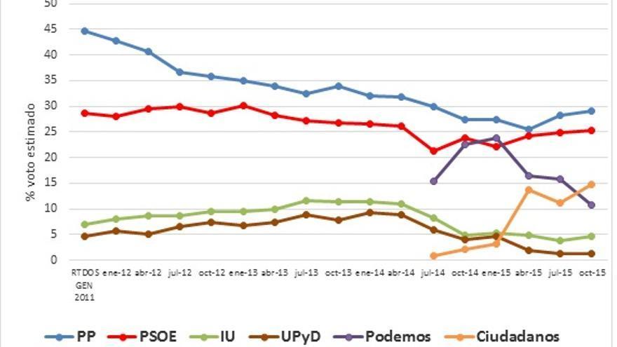 Estimación de voto (PP, PSOE, Podemos, IU, UPyD y Ciudadanos). Elecciones Generales. Serie CIS (enero 2012- octubre 2015)