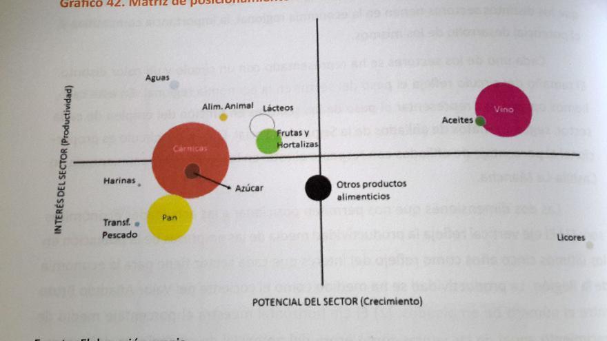 Sectores agroalimentarios estratégicos en Castilla-La Mancha. El sector cárnicas (color naranja) tiene más peso que el vino (en rosa)