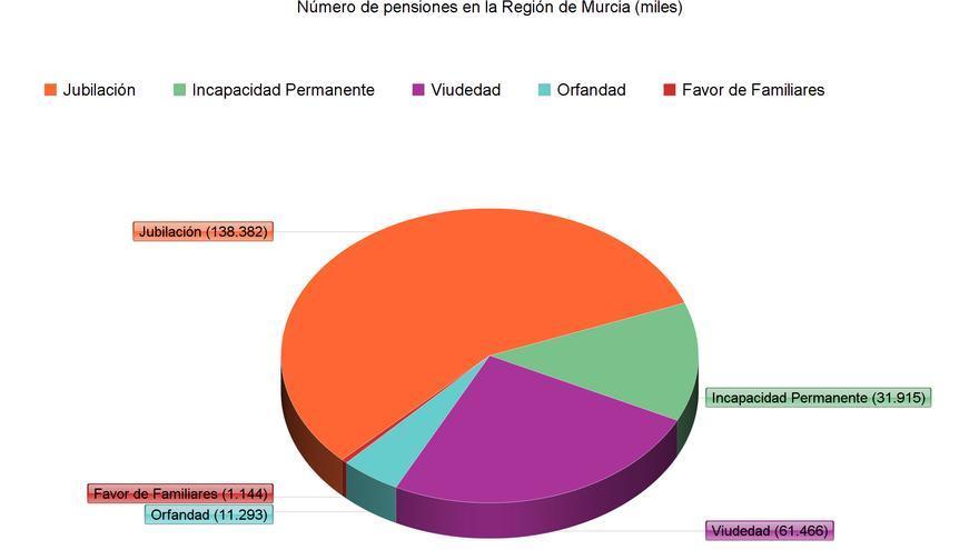 Número de pensiones