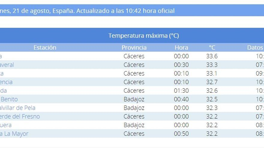 Minimas temperaturas Extremadura