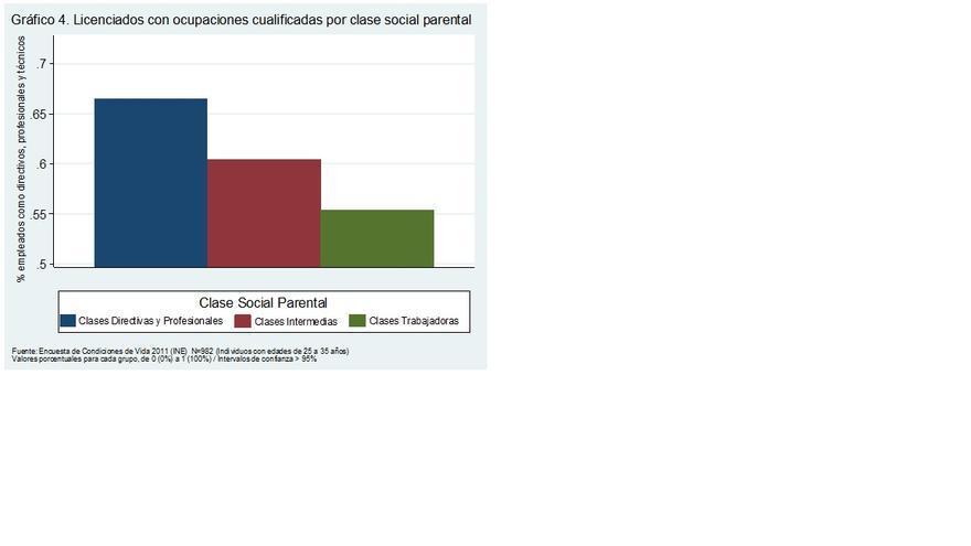 Igualdad de oportunidades? Desigualdad social en España y Europa
