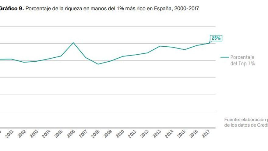 Porcentaje de la riqueza en manos del 1% más rico en España, 2000-2017.