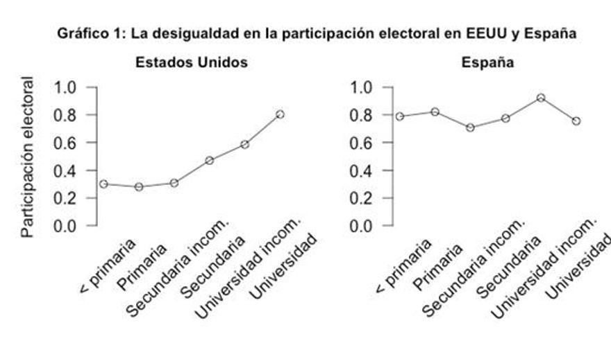 Desigualdad en la participación. EEUU - España