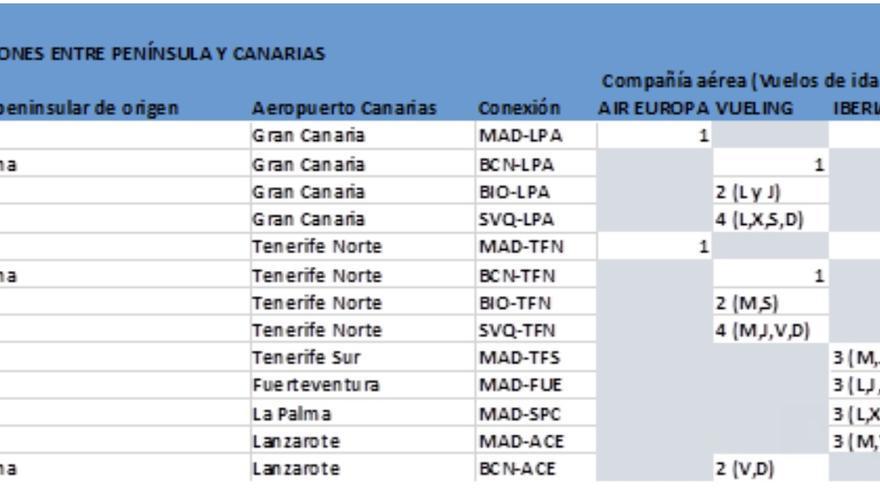 Conexiones aéreas entre la Península y Canarias.