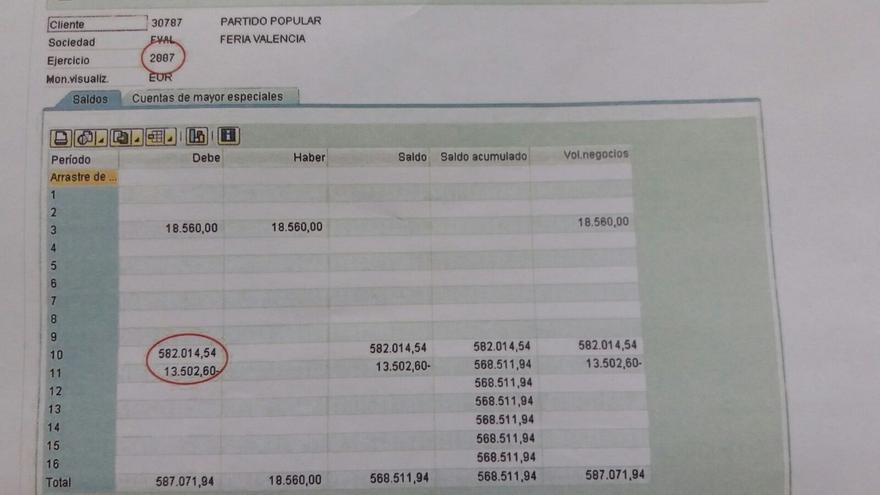 Compromís avisa al PP que aún adeuda medio millón de euros de su congreso de 2008 de Valencia