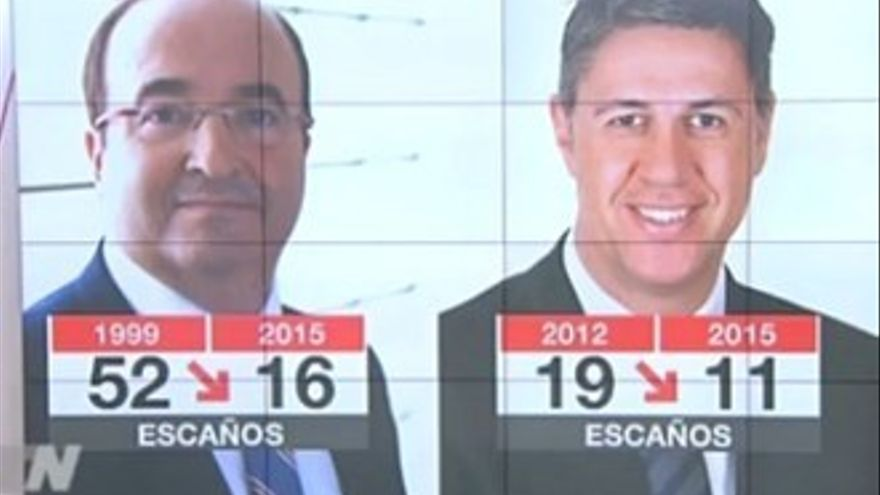 La manipulación de Telemadrid con el resultado de PP y PSOE en las catalanas