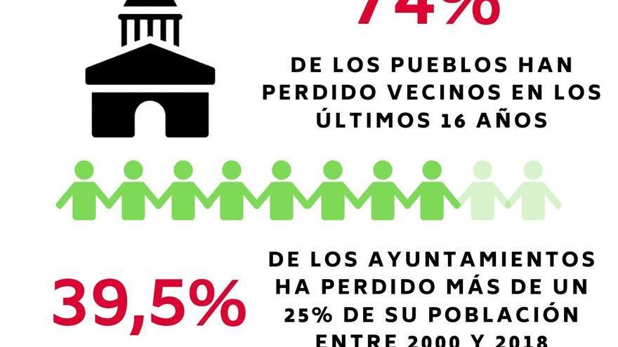 Once cifras que muestran el contraste poblacional de los pueblos de Castilla-La Mancha