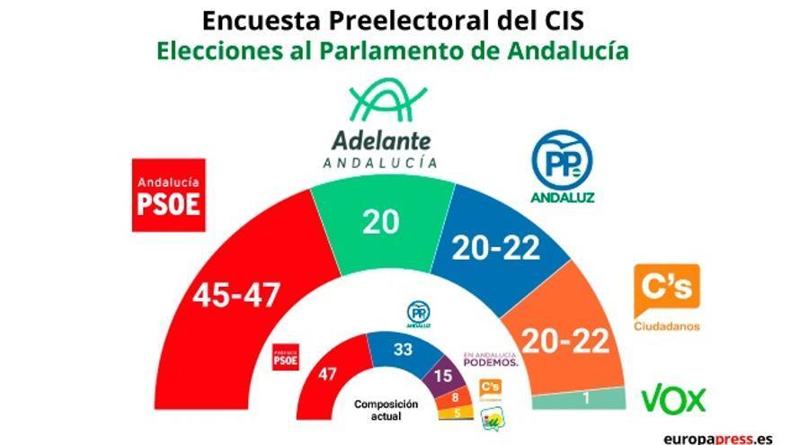 Los resultados contradicen la encuesta del CIS, que no previó la caída del PSOE ni la fuerza de Vox
