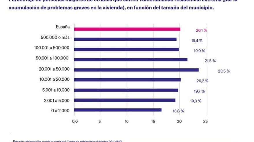 La quinta parte de los mayores de capitales castellano-manchegas habita en viviendas muy deficientes