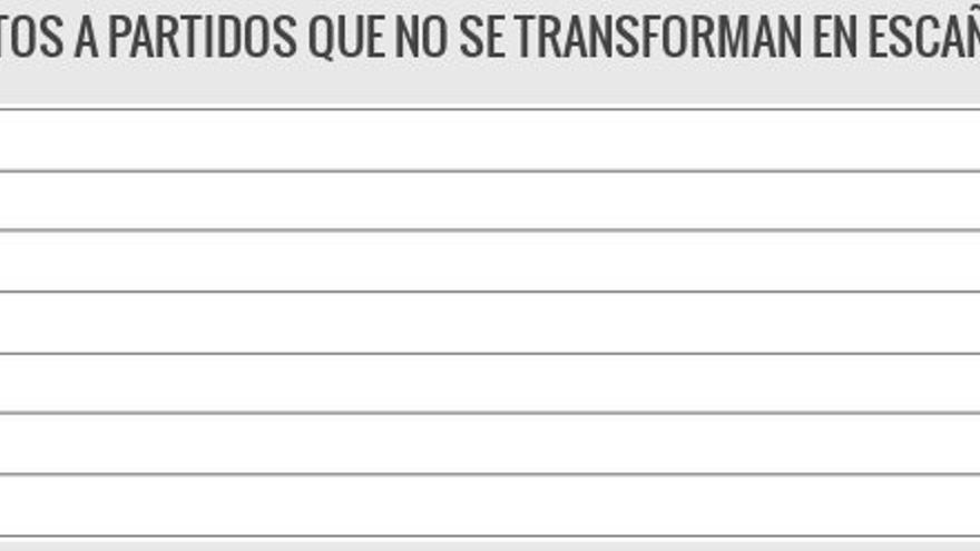 VOTOS A PARTIDOS QUE NO SE TRANSFORMAN EN ESCAÑOS