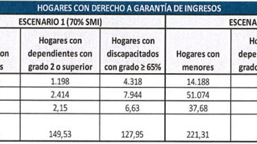 Titulares y destinatarios de Garantía de Ingresos según tipología del hogar sin beneficiarios de planes de empleo o IMS