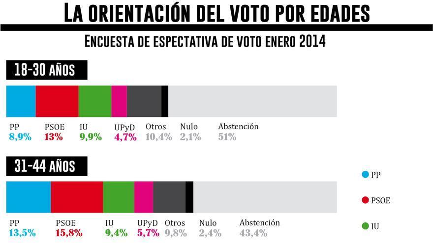 La orientación del voto por edades enero 2014. Gráfico: Belén Picazo