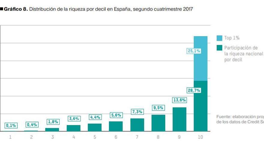 Distribución de la riqueza por decil en España, segundo cuatrimestre 2017.