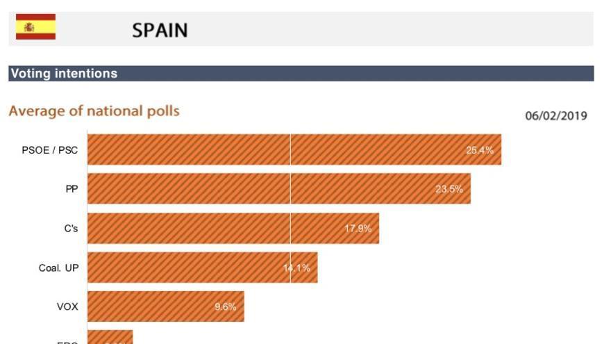 Proyección del voto en las europeas en España.