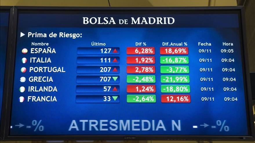 La prima de riesgo de España cae a 122 puntos básicos en la apertura