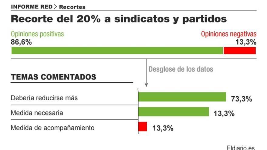 Sobre el recorte de un 20% en la financiación de partidos y sindicatos. Infografía: Covadonga Fernández