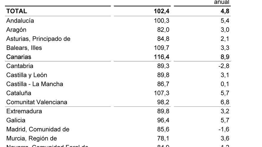 Índice de precios hoteleros (base 2008) para octubre de 2016