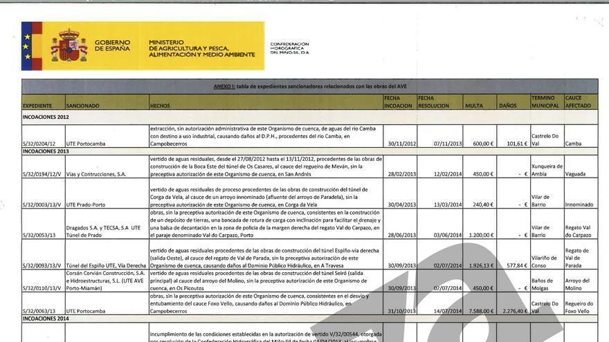 Sanciones impuestas por la Confederación Hidrográfica Miño-Sil
