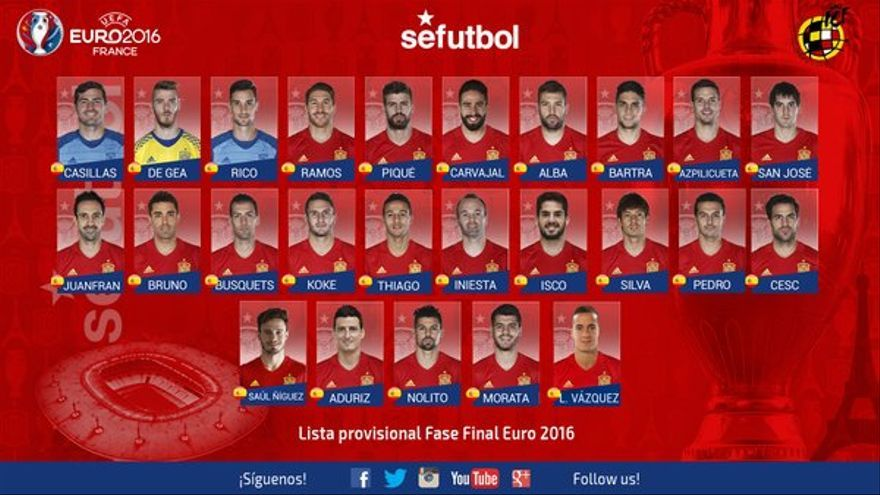 Lista provisional de 25 jugadores convocados por la selección española para disputar la Eurocopa 2016.