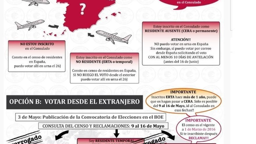"""Marea Granate ve """"inseguro"""" e """"inviable"""" el voto por Internet por el que aboga la JEC para los electores del exterior"""