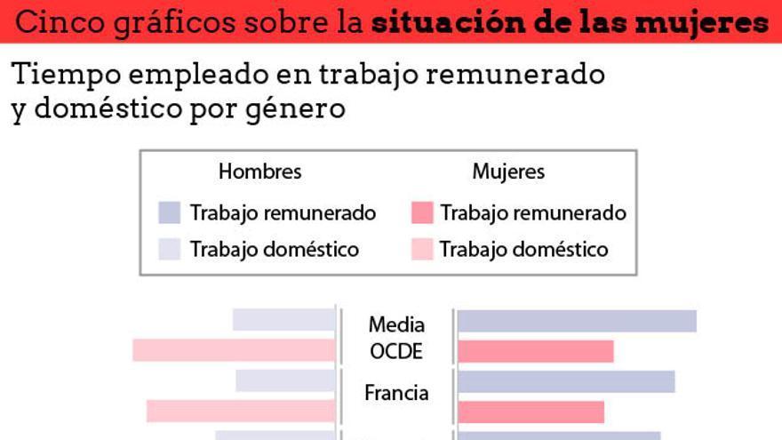 Cinco gráficos sobre la situación de las mujeres