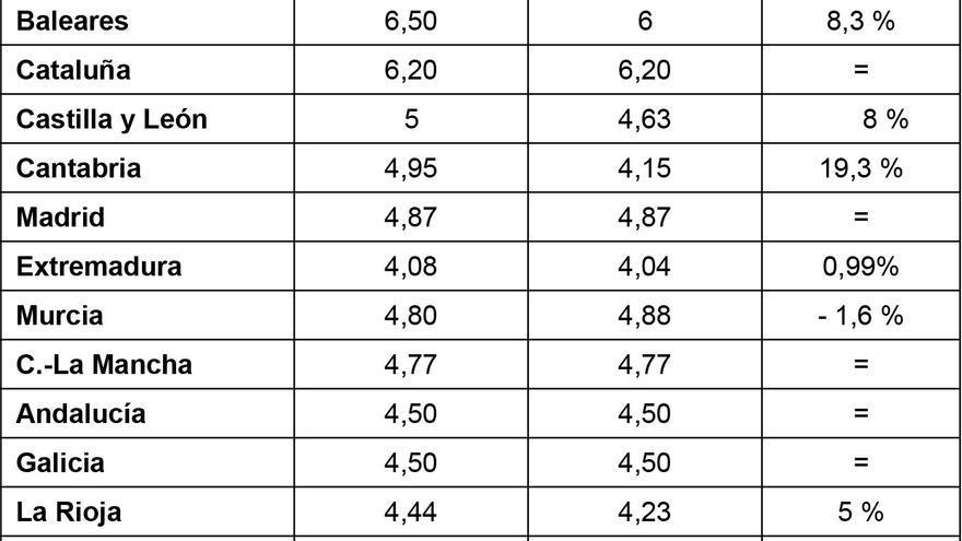 Comparativa de los precios de comedor para el curso 2014-15, según Ceapa.