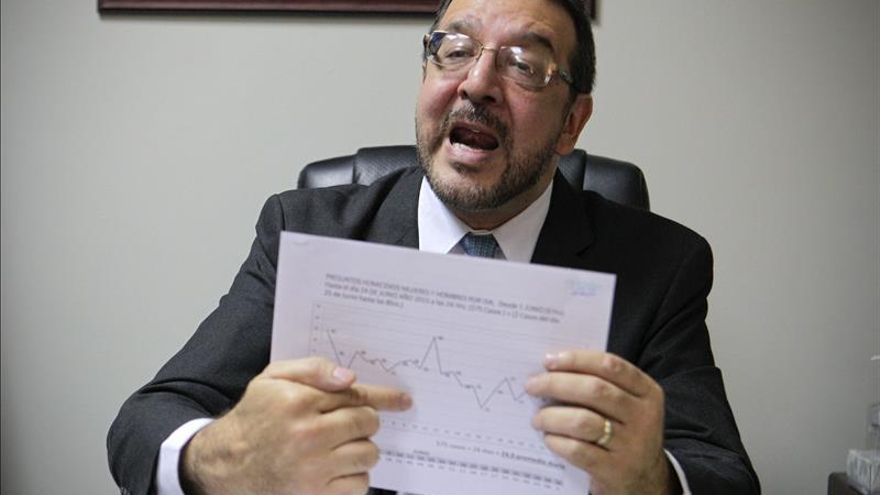 Los homicidios en El Salvador aumentaron un 77,6 por ciento entre enero y octubre