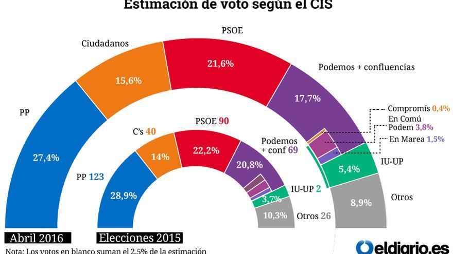Estimación de voto según el CIS