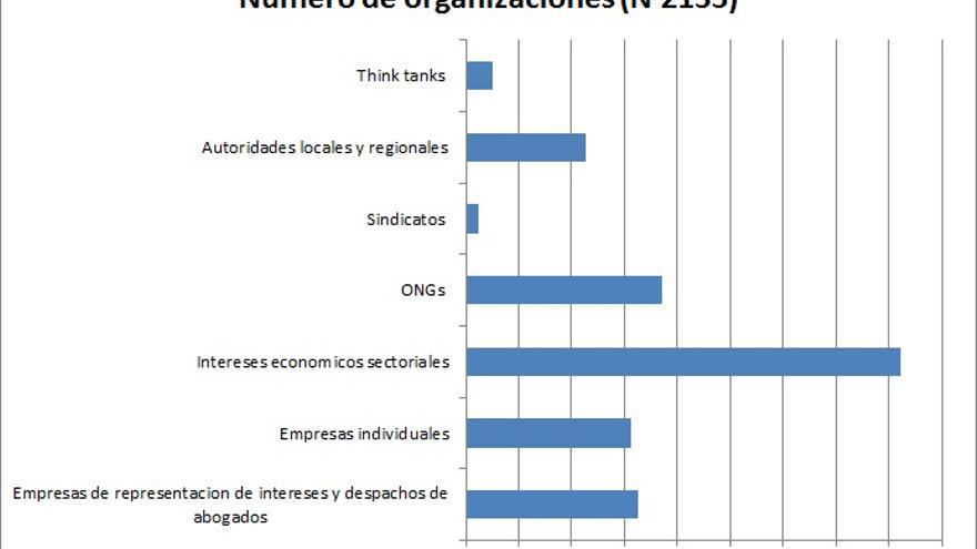 Ilustración 1 Grupos representados en Bruselas según Greenwood (2011: 10)